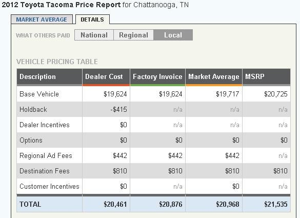 2012 Toyota Tacoma Pricing Report.jpg