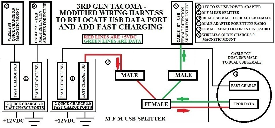 3RD GEN TACOMA - MODIFIED WIRING HARNESS TO RELOCATE USB DATA PORT AND ADD FAST CHARGING.jpg