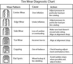 tire wear diagnostic chart: Uneven tire wear tacoma world