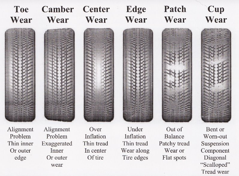 Why Are My Front Tires Cupping Scalloping Tacoma World
