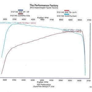 2012 Tacoma Dyno Results - Simulated DynoJet