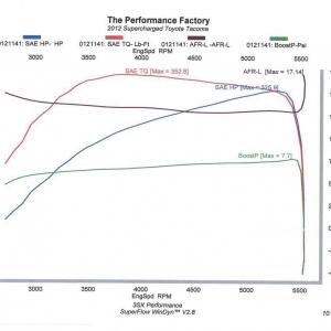 2012 Tacoma Dyno Results - SuperFlow AutoDyn 800