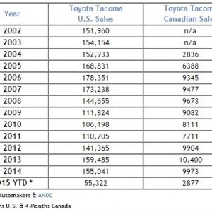 Tacoma Sales